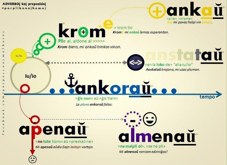 #esperanto #adverbo #krom #ankaŭ #anstataŭ #ankoraŭ #apenaŭ #almenaŭ #esperanto #gramatiko #migo #malgrandailustritagramatiko