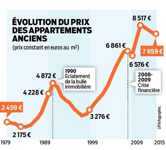 Le prix du mètre carré parisien a plus que triplé en trente ans ! C'est le principal enseignement d'une étude publiée hier par la chambre des...