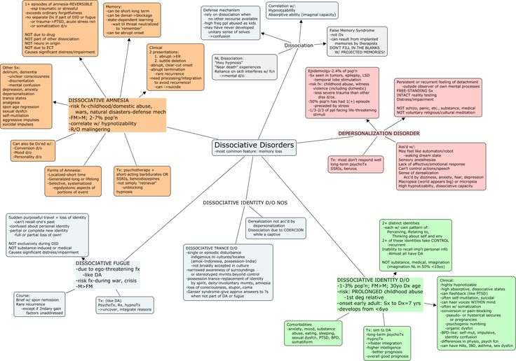 Dissociative Disorders - A Mind Map