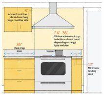 Kitchen Numbers: Stove Area