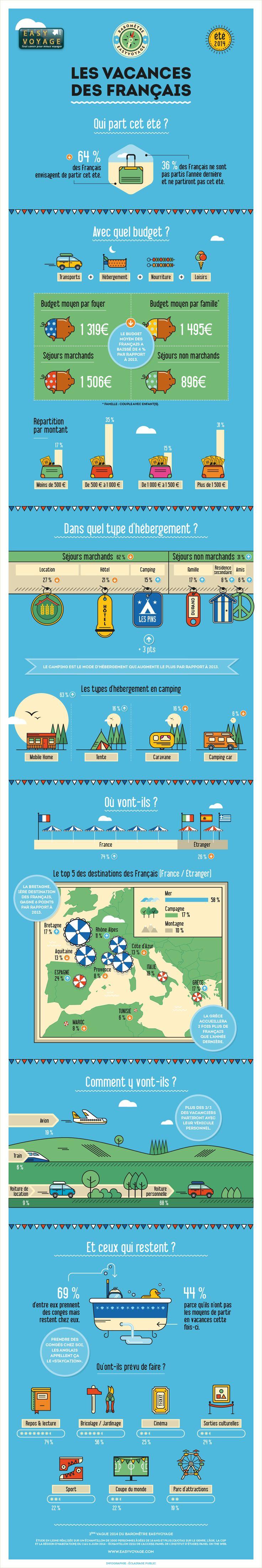 infographie - barometre easyvoyage - les vacances des français - ÉCLAIRAGE PUBLIC