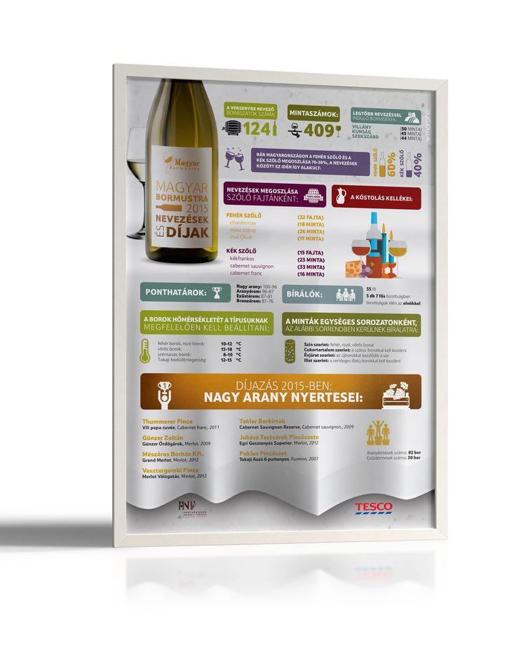 Tesco - Wine infographic 1
