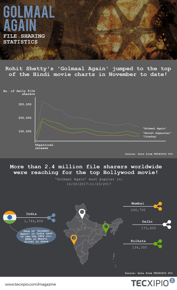 "On the day the top Bollywood movie was officially released, 12 torrent files of the movie popped up on P2P networks, followed by another 16 the next day.   As a result, 302,600 P2P users worldwide reached for the ""Golmaal Again"" on October 21, 2017, and 77% of them did so from India."