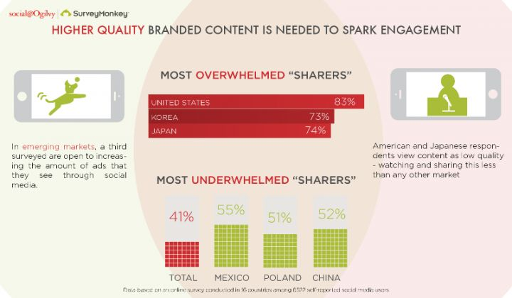 Higher Quality Branded Content is needed to spark engagement