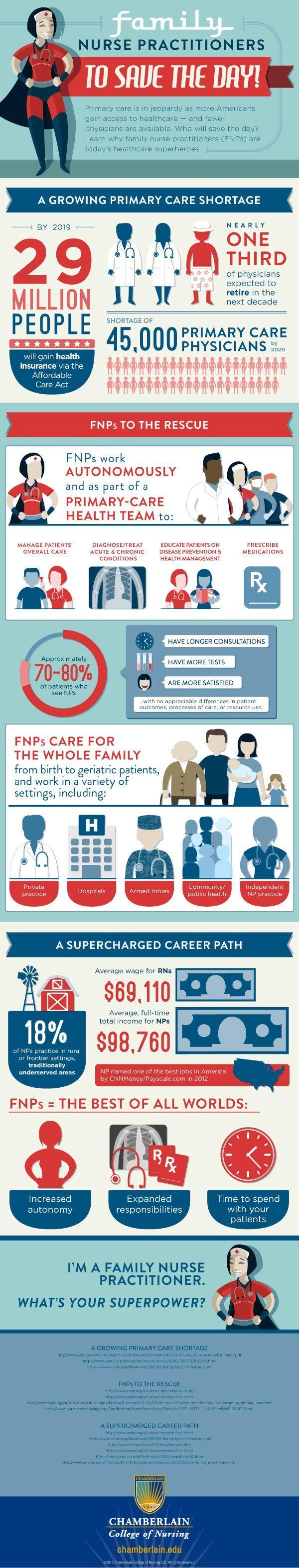 best 25+ becoming a nurse practitioner ideas on pinterest   nurse, Human Body