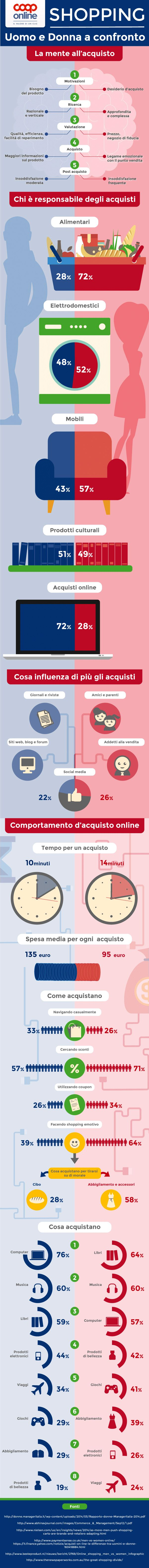 Shopping online, le differenze tra uomo e donna #ecommerce