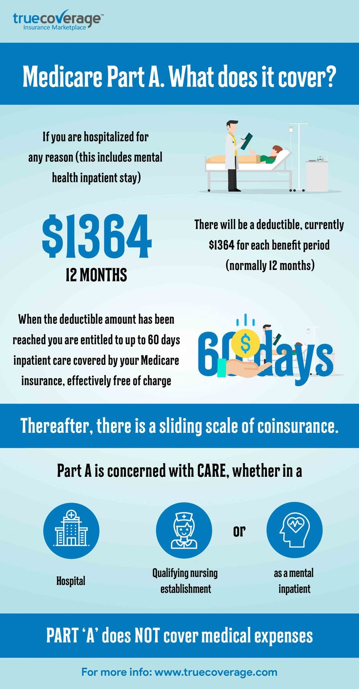 Medicare Part A. What does it cover? in 2020   Health ...