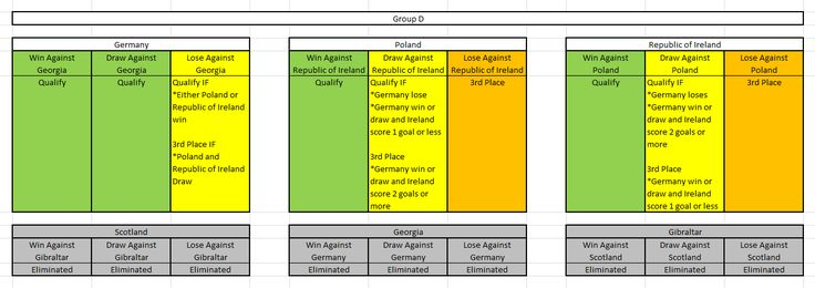 Euro 2016 Qualification - Group D - All possible outcomes