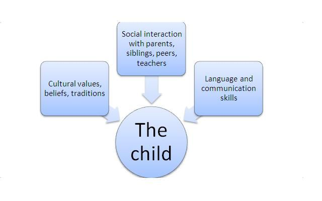 The zone of proximal development refers to