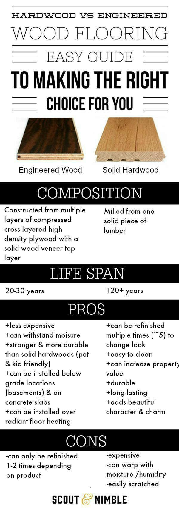 Solid vs. Engineered Wood Flooring Infographic Comparison | Easy Guide to decide which is right for you