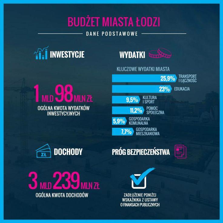 [Łódź] Budżet miasta Łodzi na 2014 rok -dane podstawowe