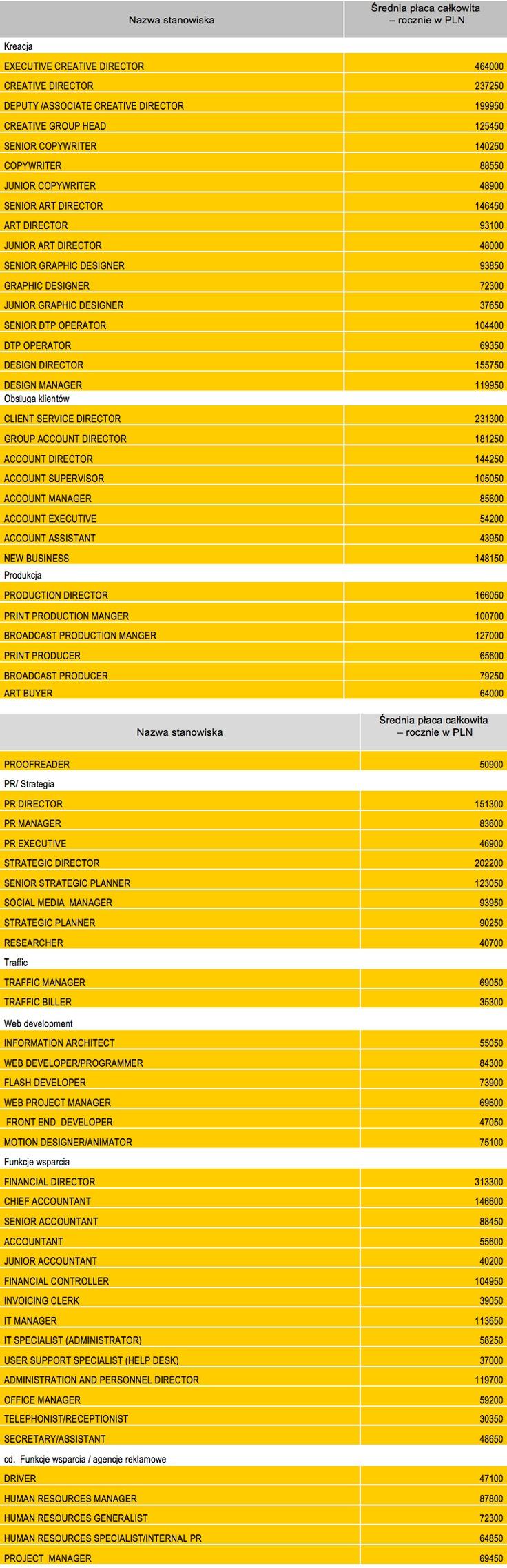 #Raport: tyle zarabia sięw branży reklamowej // o rly? :O