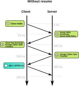 HTTPS officiële SEO ranking factor Google -