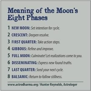 Whoooa I need to check this out more in depth. - says the crazy crystal lady. :) Meanings of the Moon's Eight Phases