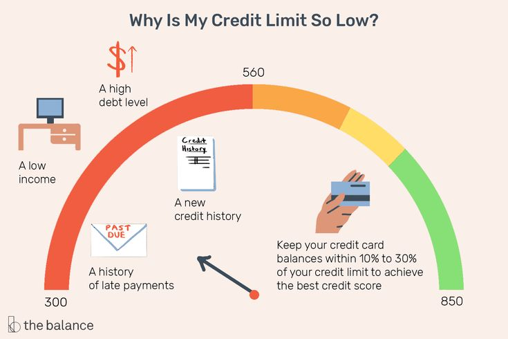 Heres a simple explanation of your credit cards cred it