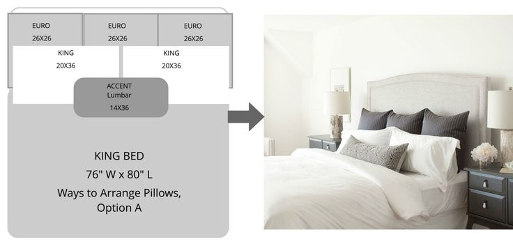 ​The most frequently asked questions we received from our linen bedding clients are about arranging and size of the pillows. A few questions like this: how many shams do I need for my king size bed? How do arrange my sleeping pillows with decorative pillows on the queen bed? What size should I choose for the euro insert?So we made the chart below to visualize potential combinationsand answer the questions above, we hope you find it useful.