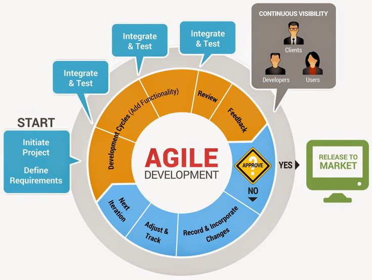 Software development life cycle sdlc modeles thenu 39 s for Project management agile waterfall
