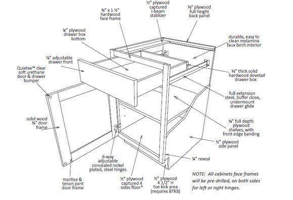 kitchen-cabinet-construction-9.jpg (580×396) | storage | Pinterest ...