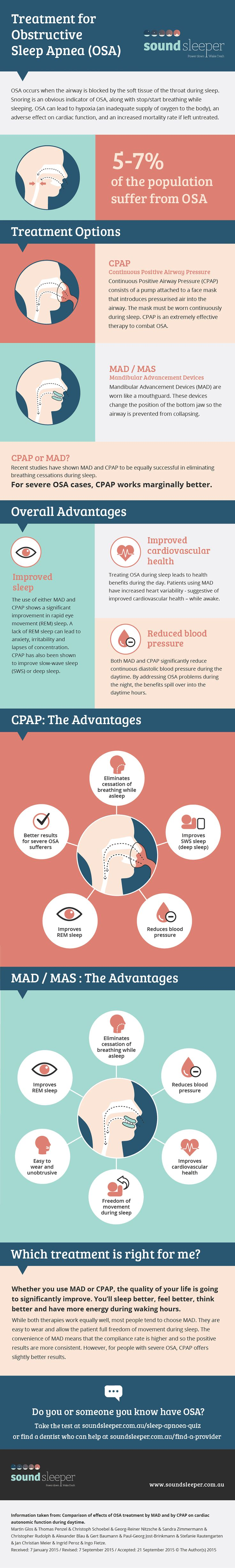 This infographic has been designed by Sound Sleeper to create awareness for people who are unfamiliar with the symptom signs of Obstructive Sleep Apnoea and help them get a better sleep for life.