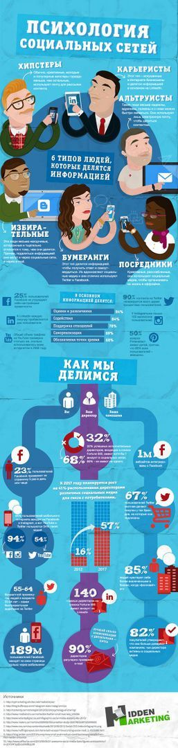 Интересные факты о пользователях социальных сетей и их психологии в помощь email-маркетологам в нашей инфографике!  #sendibox #emailmarketing #emailмаркетинг