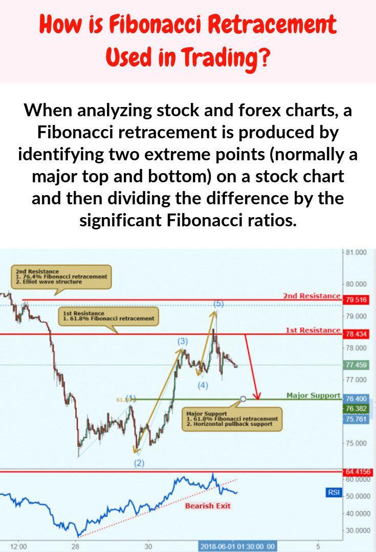 Fibonacci Percentages Trading Charts Fibonacci Technical