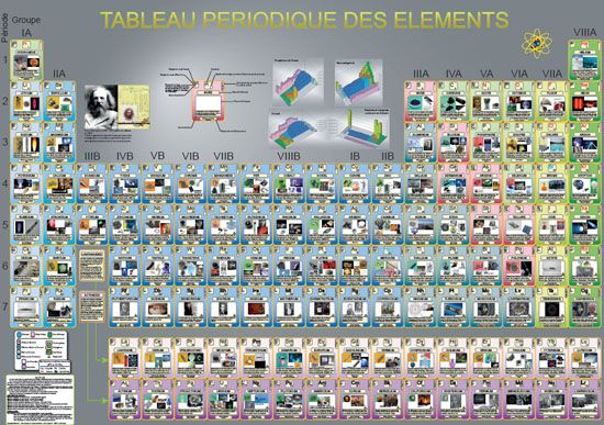 1000 id es propos de tableau p riodique sur pinterest for C tableau periodique
