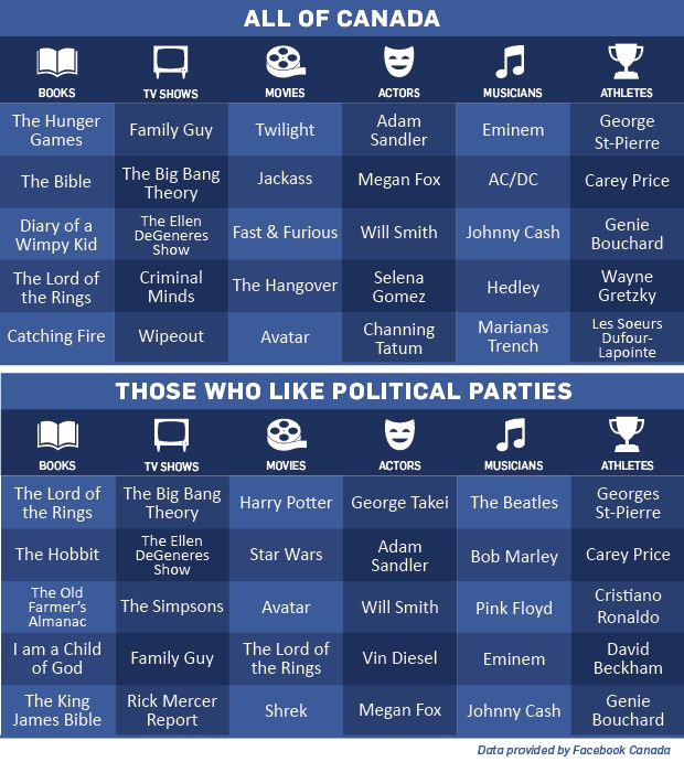 Facebook data reveals that politics sometimes influences your pop culture favourites | CP24.com