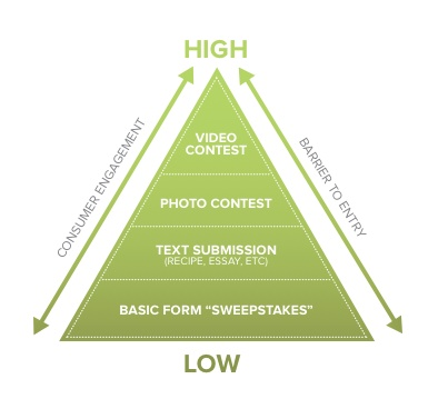 Facebook Promotions Strategy Pyramid