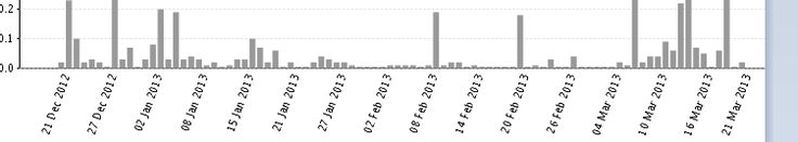 Japsersoft BI Suite Tutorials: JFree Bar  Customization in iReport.. Category axis labels overlapping is removed.
