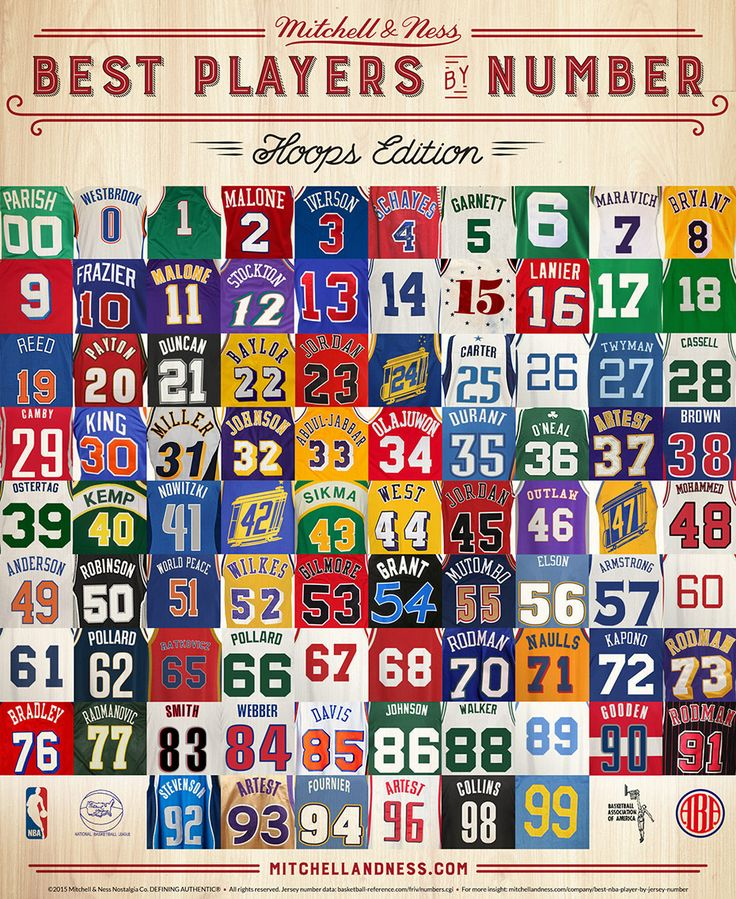 """Best Players by Number : Mitchell & Ness"" - the best players to wear a particular jersey number (those that had multiple numbers were in consideration for each number they wore). 