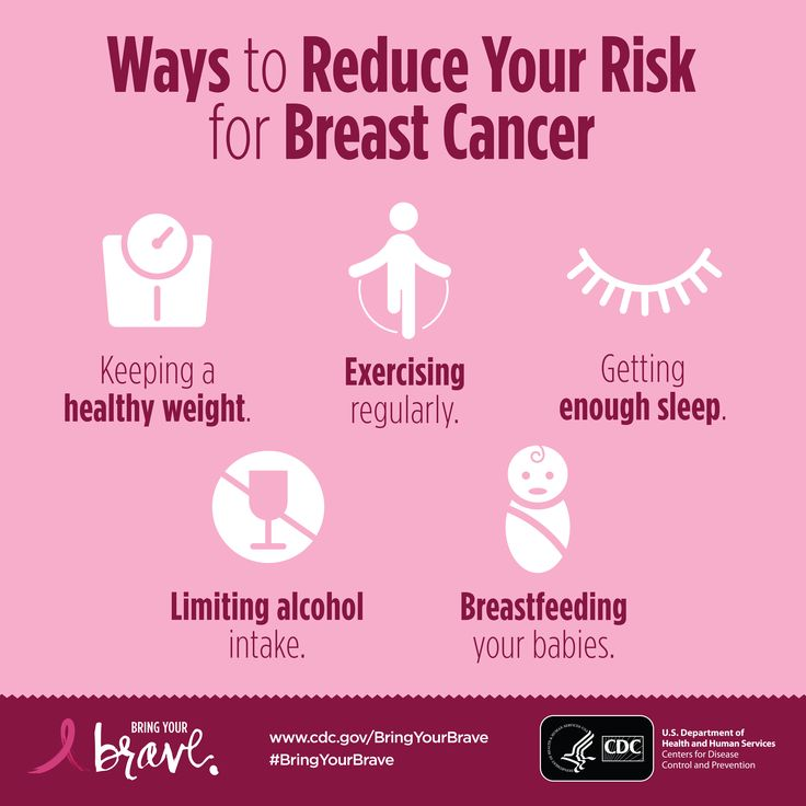 the risk factors of breast cancer essay