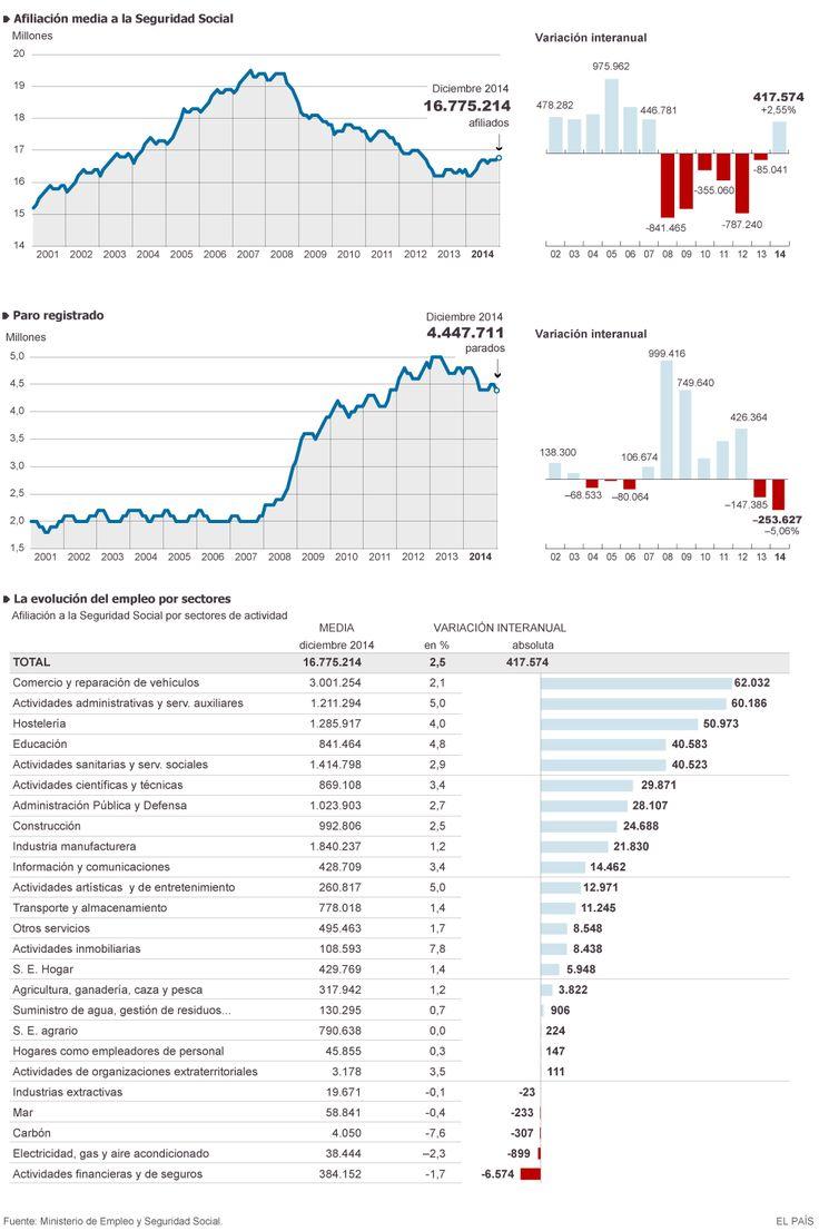 El Crecimiento del Empleo en 2014 – ¿Estamos Saliendo de la Crisis?