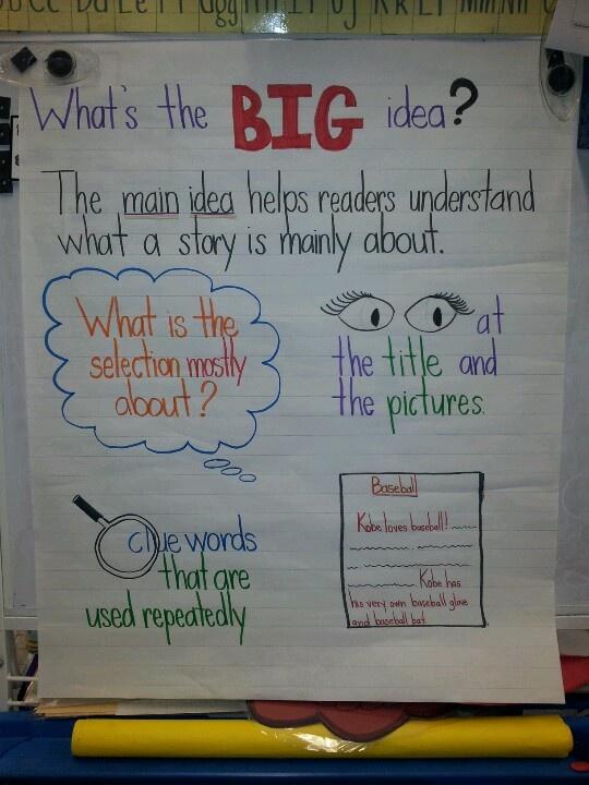 ideas for writing essays