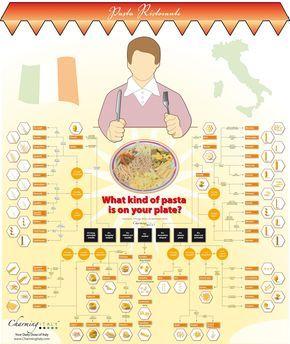 Pasta classification infographic