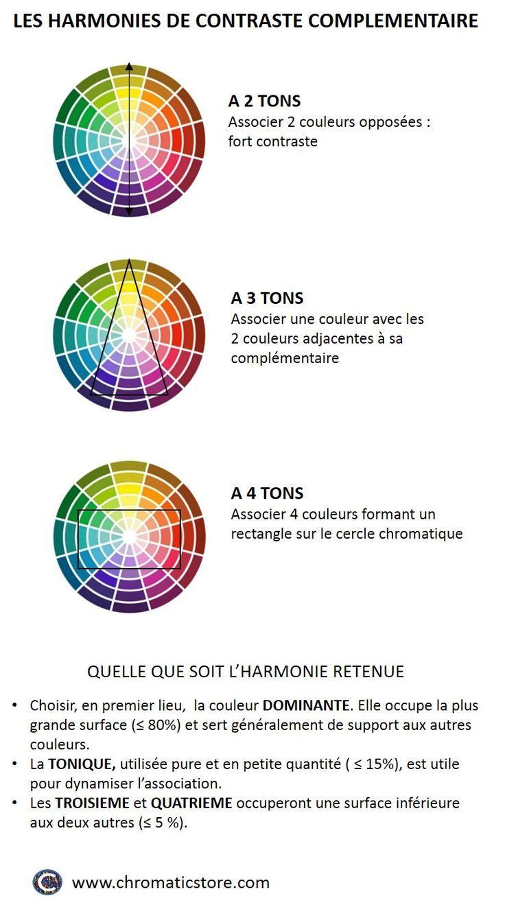 Psychology Infographic And Charts Creer Des Harmonies De Contraste Complementaire A 2 3 Ou 4 Tons Www Chromaticsto Art Diy Art Deco Design Color Psychology