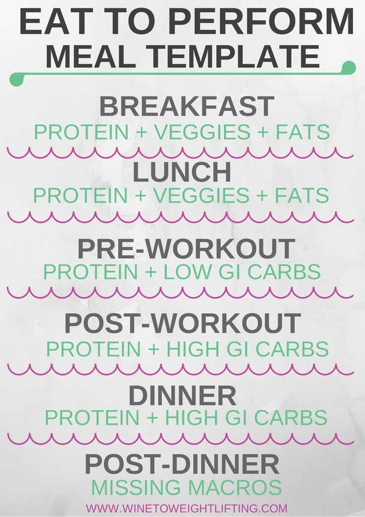 Basic meal template for Eat to Perform, an ideal diet for those who Crossfit or do any sort of weight training or resistance training. Diet is based on carb loading around your workouts and not restricting anything. Most people need to eat more calories! For more diet and exercise tips, check out @winetoweights at www.winetoweightlifting.com