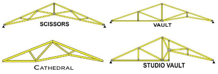 Excellent Roof Truss Calculator Follows Newest Article