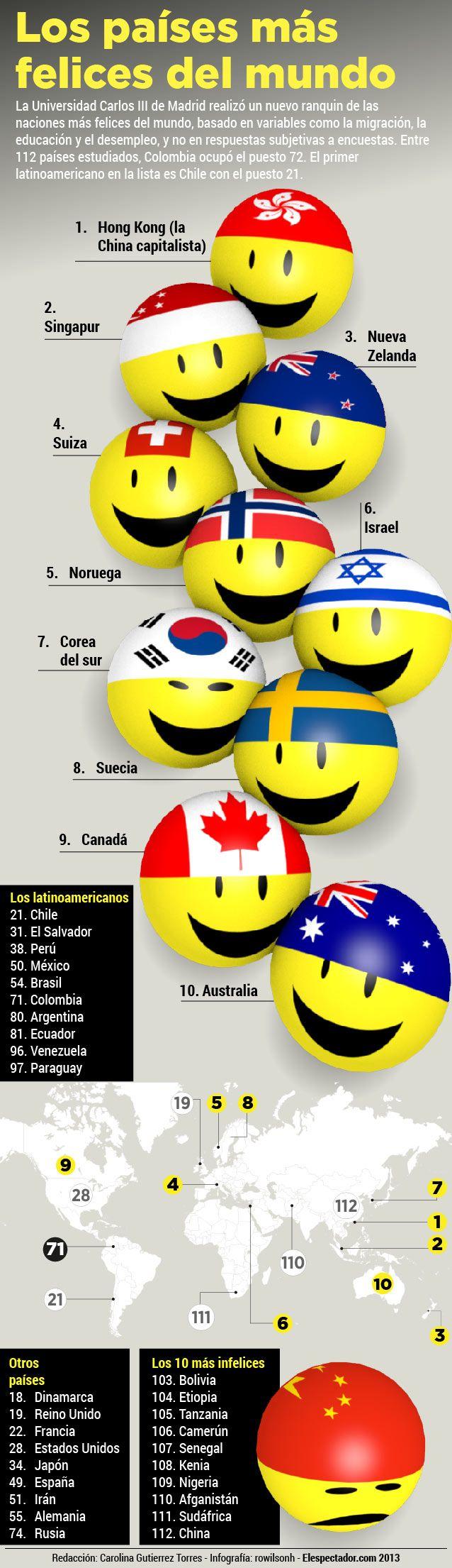Los países más felices del mundo: Nuevo ranking basado otras variables. Colombia ocupó el puesto 72 entre 112 países estudiados.