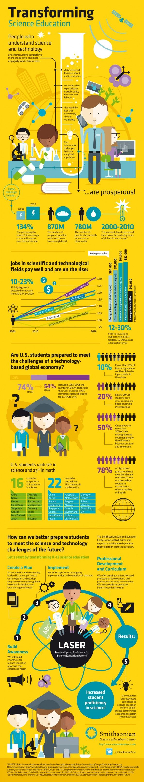 Transforming Science Education Infographic- stats are American but I'm sure the trends are true in the UK too. I'll have to check!