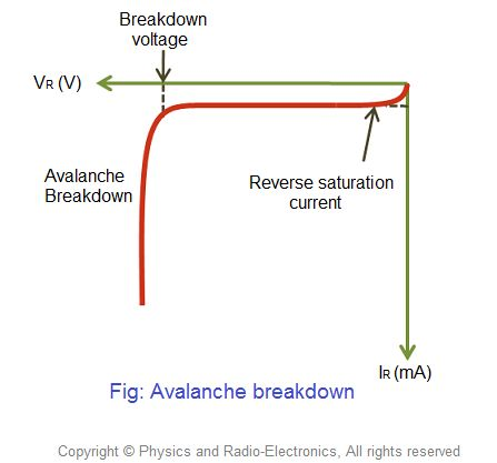 The process by which a depletion region at the p-n junction is destroyed and allows a large reverse current is called depletion region breakdown.