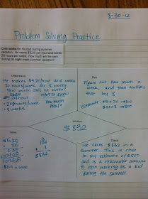 Problem Solving graphic organizer for four step plan