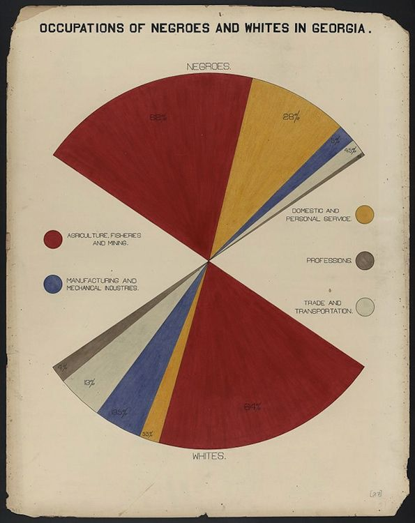 Occupations in Georgia [by color]. By Atlanta U. students of WEB DuBois for the 1900 Exhibition in Paris