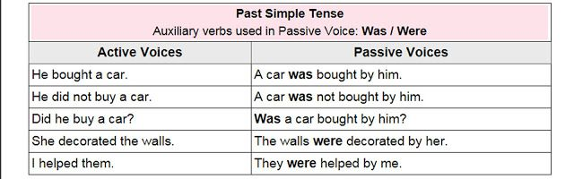 Active And Passive Voice Rules Past Indefinite Tense Active