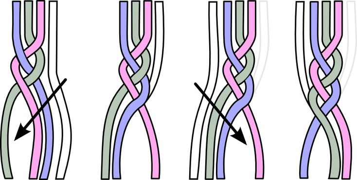 http://upload.wikimedia.org/wikipedia/commons/f/f8/French_Braid_Graphic.png