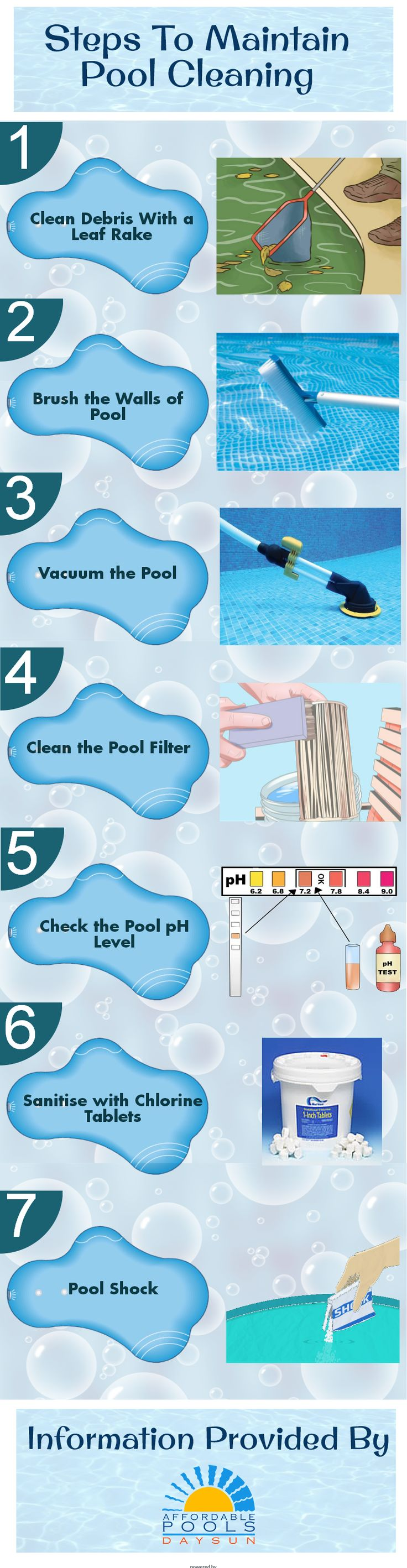 Swimming pools require proper cleaning and maintenance. The various maintenance steps involve cleaning debris with a leaf rake, brushing the walls of pool, vacuuming the pool, cleaning the pool filter, check the pool PH level, santise with chlorine tablets, pool shocking, etc. For more details go through this infographic.