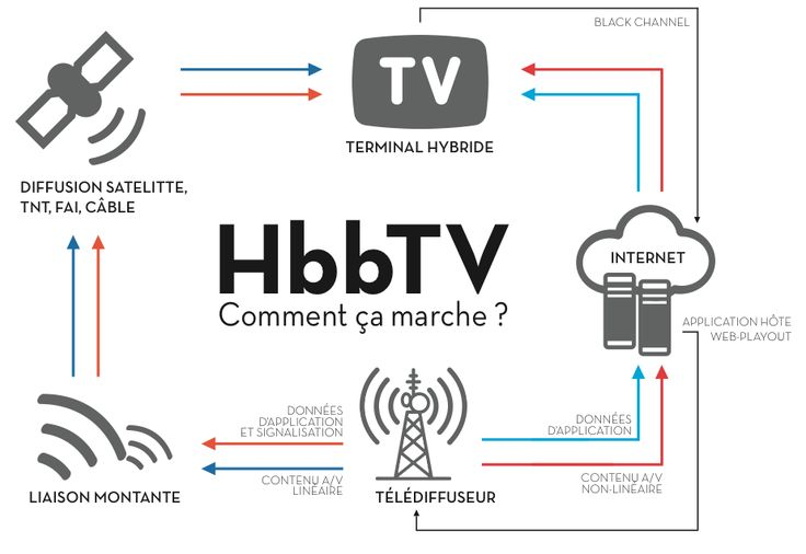HbbTV : qu'est-ce que c'est ?