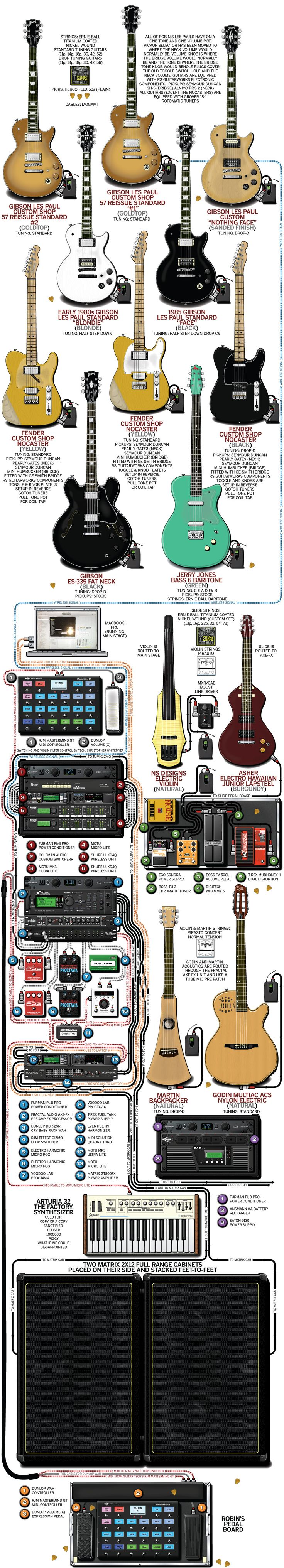 A detailed gear diagram of Robin Finck's Nine Inch Nails stage setup that traces the signal flow of the equipment in his 2014 guitar rig.