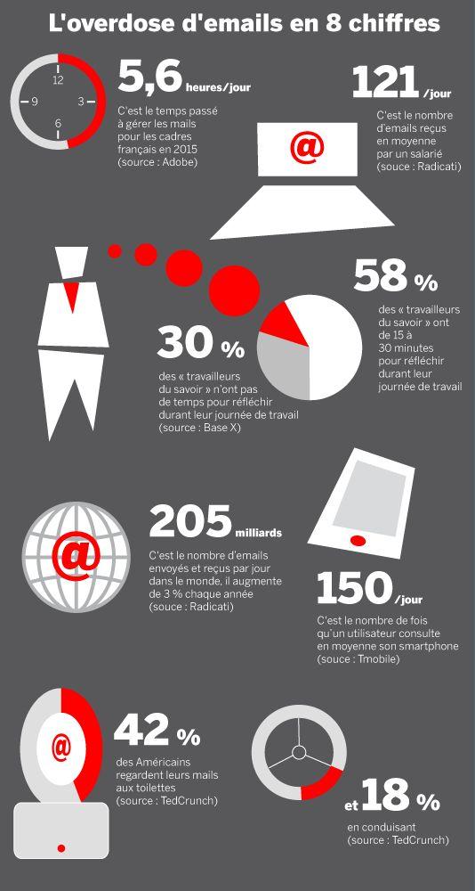 Burn-out : Quand le digital et les emails sont en cause !
