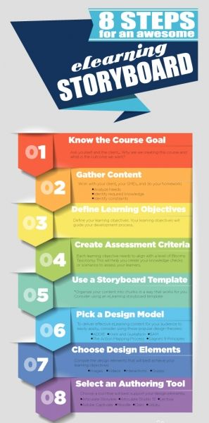 8 Steps for an Awesome eLearning Storyboard Infographic  An inforgraphic for Instructional designers: 8 steps for an Awesome eLearning Storyboard. Make your next course with these steps. Happy eLearning!  http://elearninginfographics.com/8-steps-for-an-awesome-elearning-storyboard-infographic/