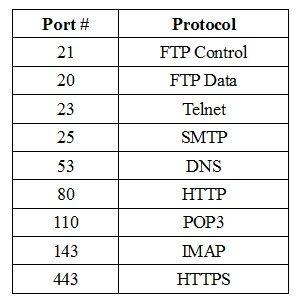 Port numbers protocol